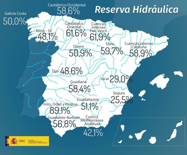 La reserva hidráulica española se encuentra al 51,2% de sucapacidad
