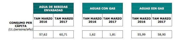 Aumenta el consumo de agua envasada en los hogares españoles: 60,71 litros por persona yaño